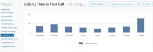 Call tracking report showing time to first call
