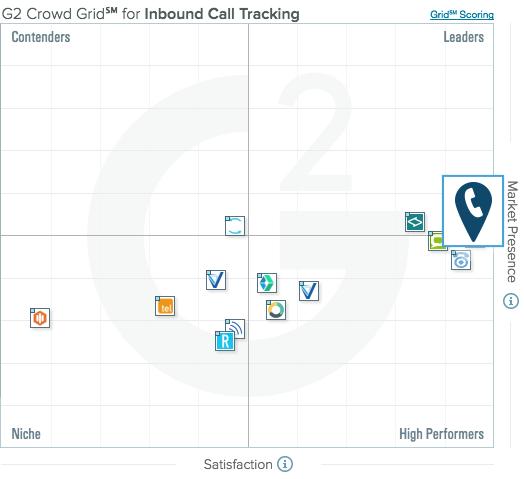 2016-Inbound-Call-Tracking-G2-Crowd-Grid