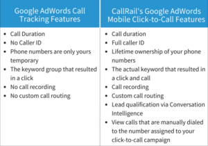 Google AdWords Mobile Click-to-Call