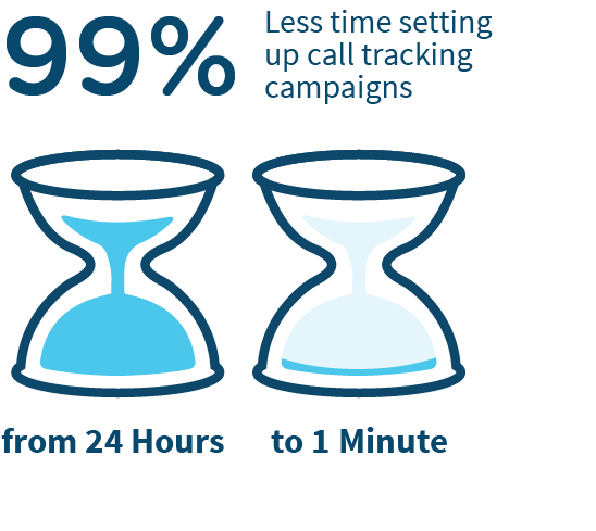 Hourglass Infographic showing time saved