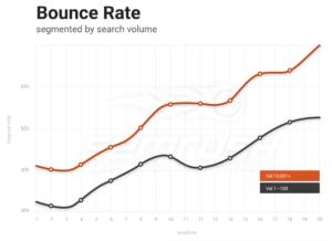 semrush bounce rate graph 2017