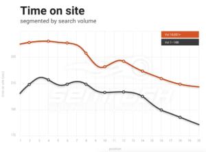 SEMRush Time on Site Graph 2017