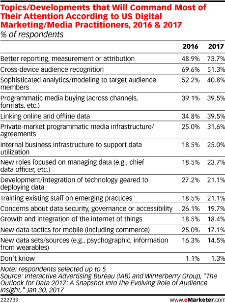 results of a marketing attribution survey