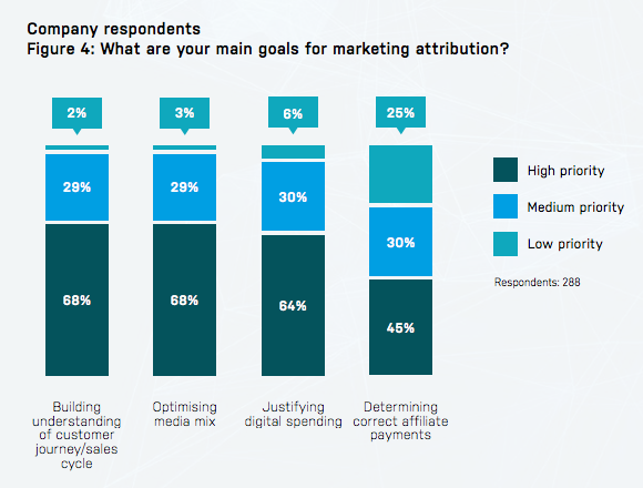 survey results showing marketers believe perfect attribution is impossible