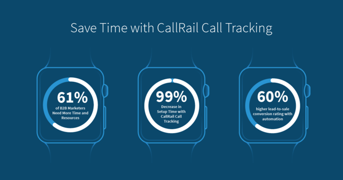 Save time with CallRail call tracking