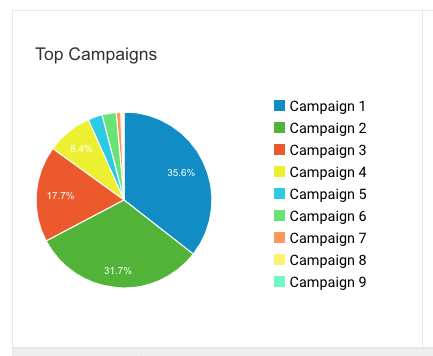 pie chart of CallRail's Google Analytics integration displaying first time caller goal