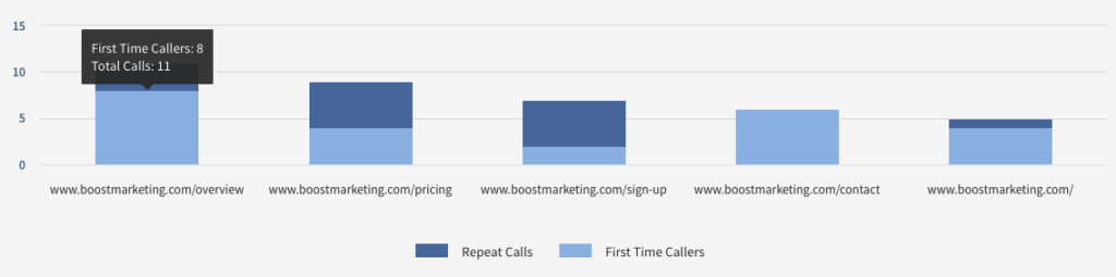 Graph of Caller's user journey through website