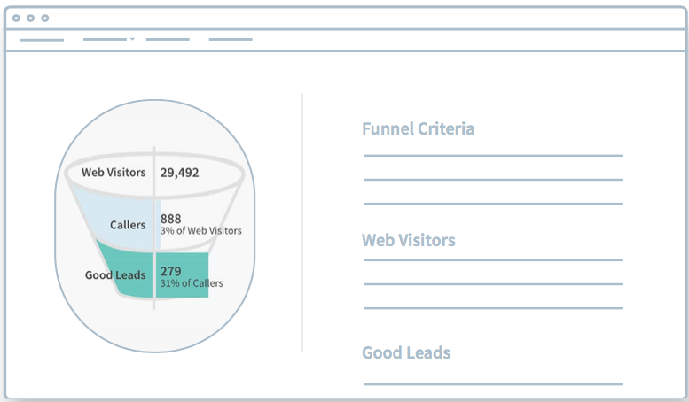 Identify leads with call tracking