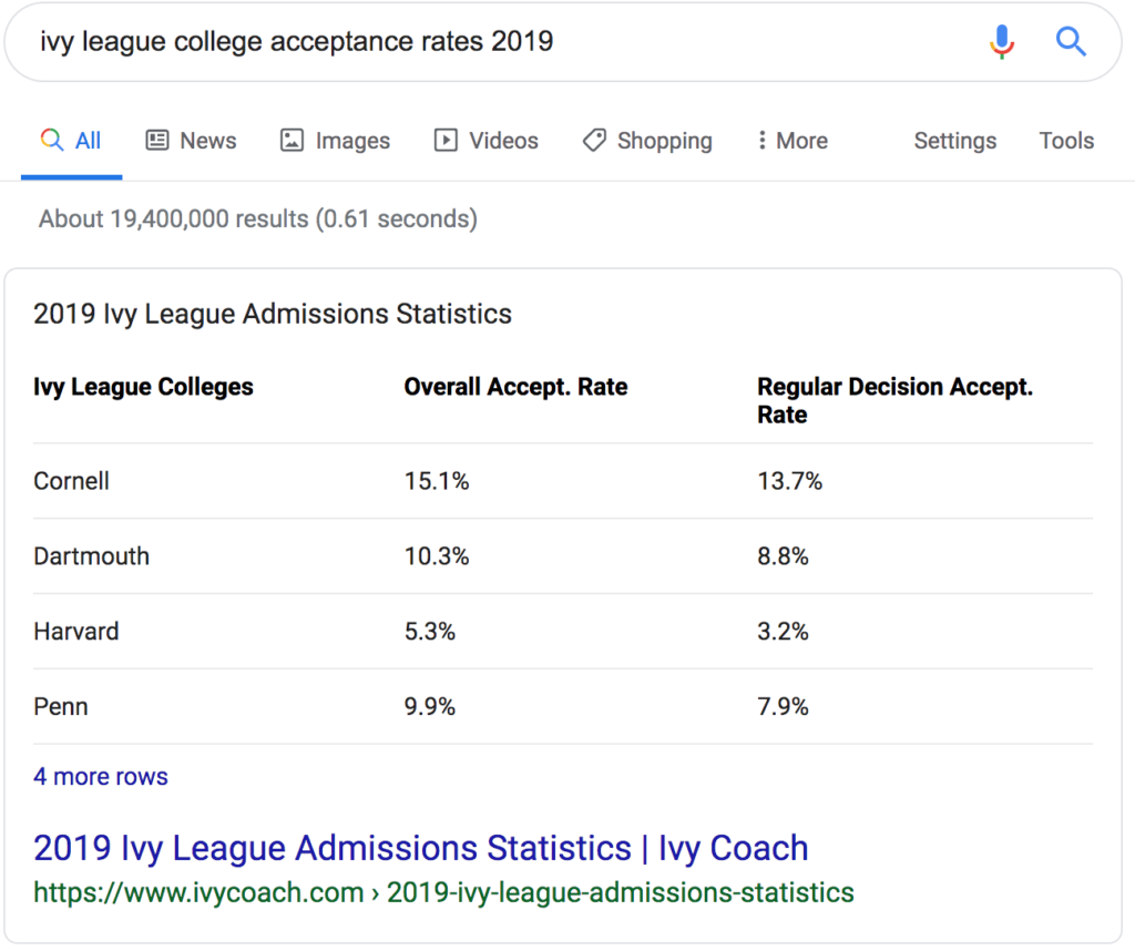Table featured snippet of ivy league acceptance rates 2019